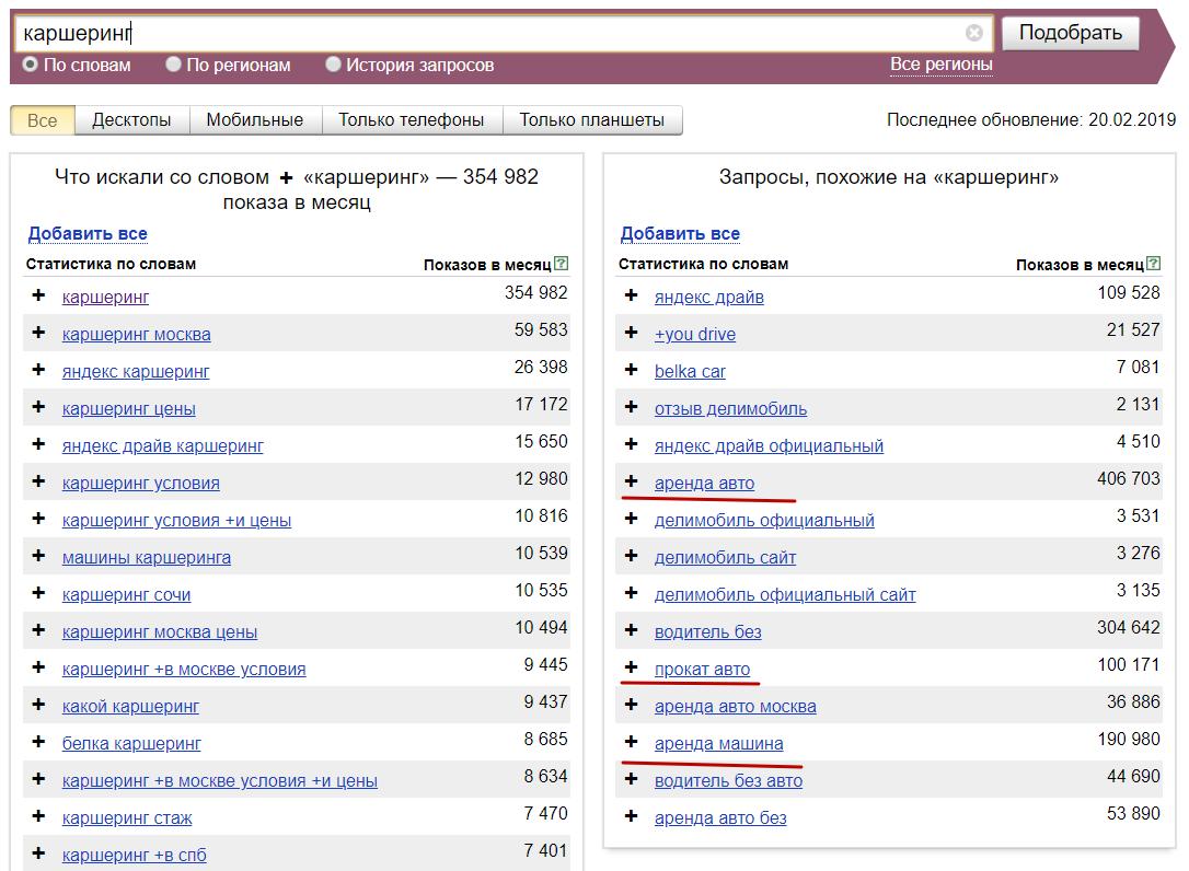 Яндекс Вордстат Правая Колонка